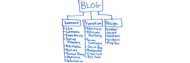 Vital points for a good blog topic & content writing